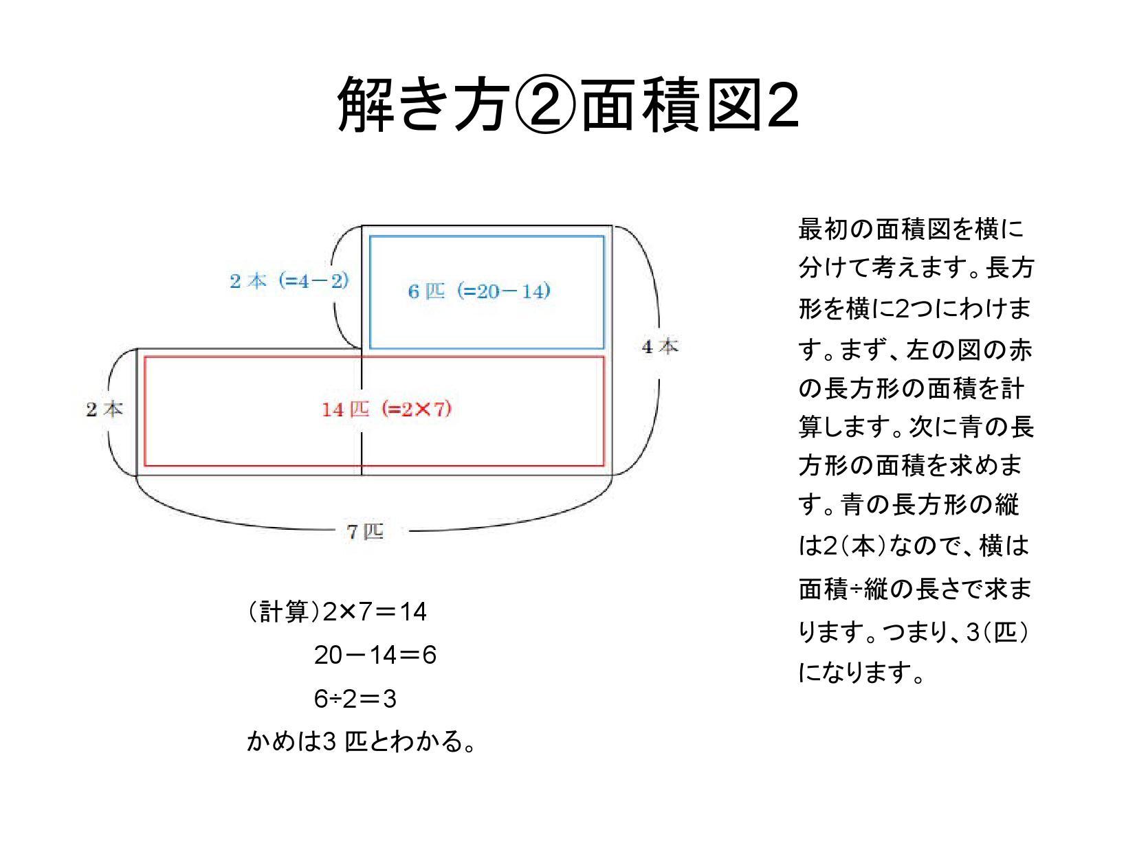 最初の面積図を横に分けて考えます。長方形を横に2つにわけます。まず、左の図の赤の長方形の面積を計算します。次に青の長方形の面積を求めます。青の長方形の縦は2(本)なので、横は面積÷縦の長さで求まります。つまり、3(匹)になります。