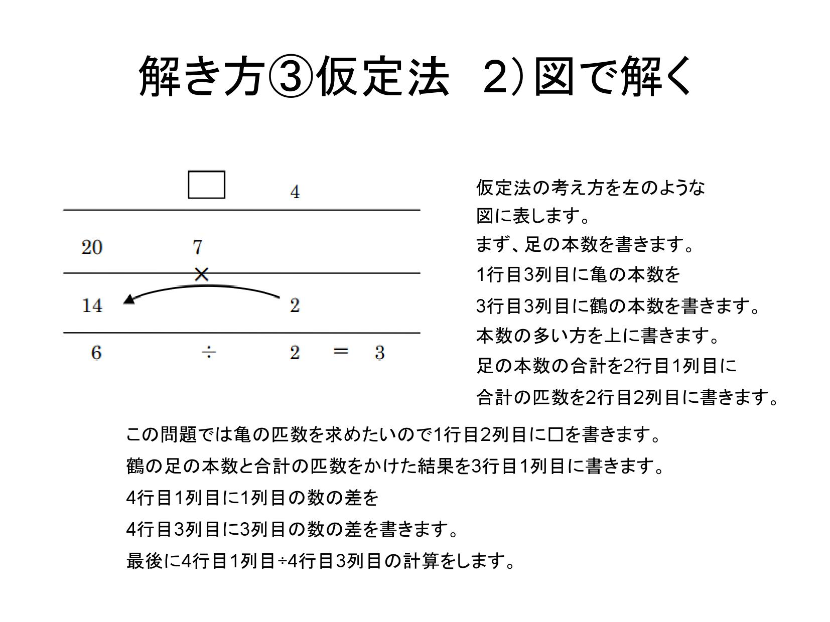 仮定法の考え方を左のような 図に表します。 まず、足の本数を書きます。 1行目3列目に亀の本数を 3行目3列目に鶴の本数を書きます。 本数の多い方を上に書きます。 足の本数の合計を2行目1列目に 合計の匹数を2行目2列目に書きます。